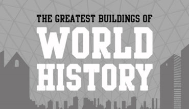 Greatest Historic Buildings of the World - Infographic