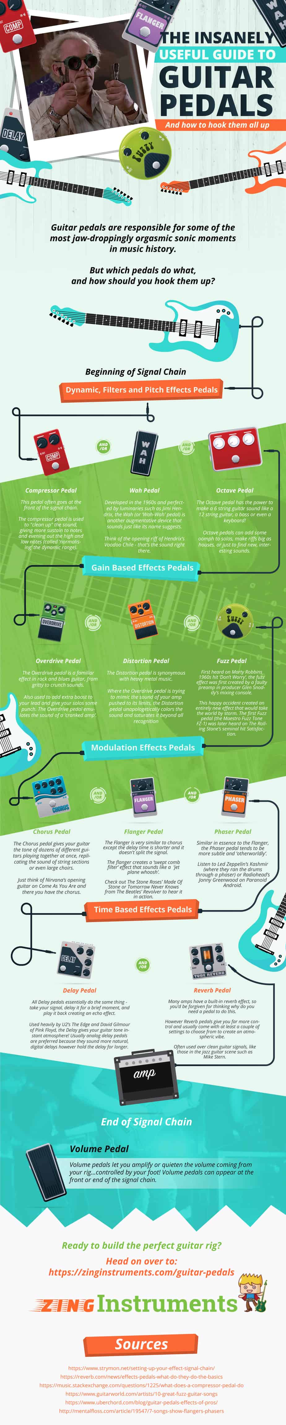 How to Become a Guitar Ninja: The Zaniest and Super-Useful Guide to Guitar Pedals - Infographic