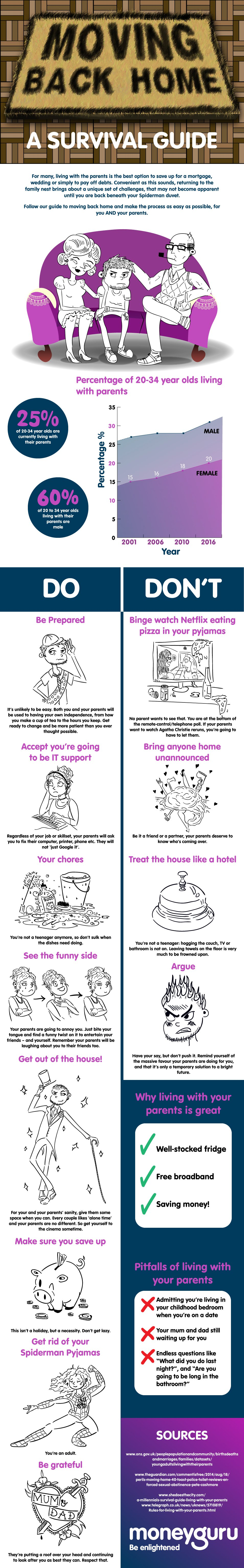 How to Make Moving Back Home Work: A Survival Guide - Infographic