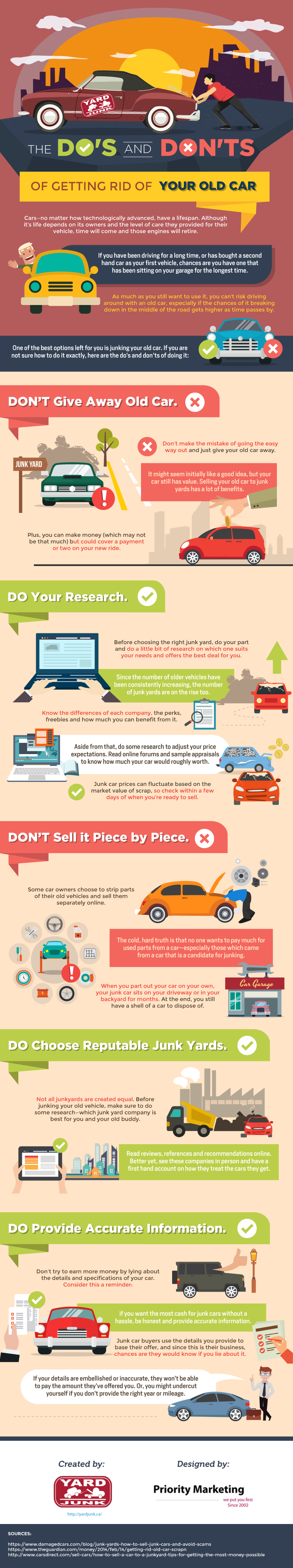 How to Sell Your Old'n'Broke Car: Do's and Don'ts Guide - Infographic