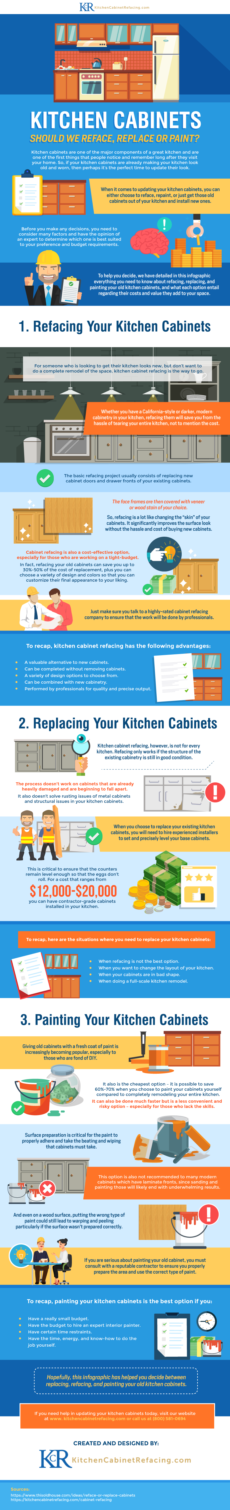 Kitchen Cabinet Makeovers:  Reface, Replace or RePaint? - Infographic