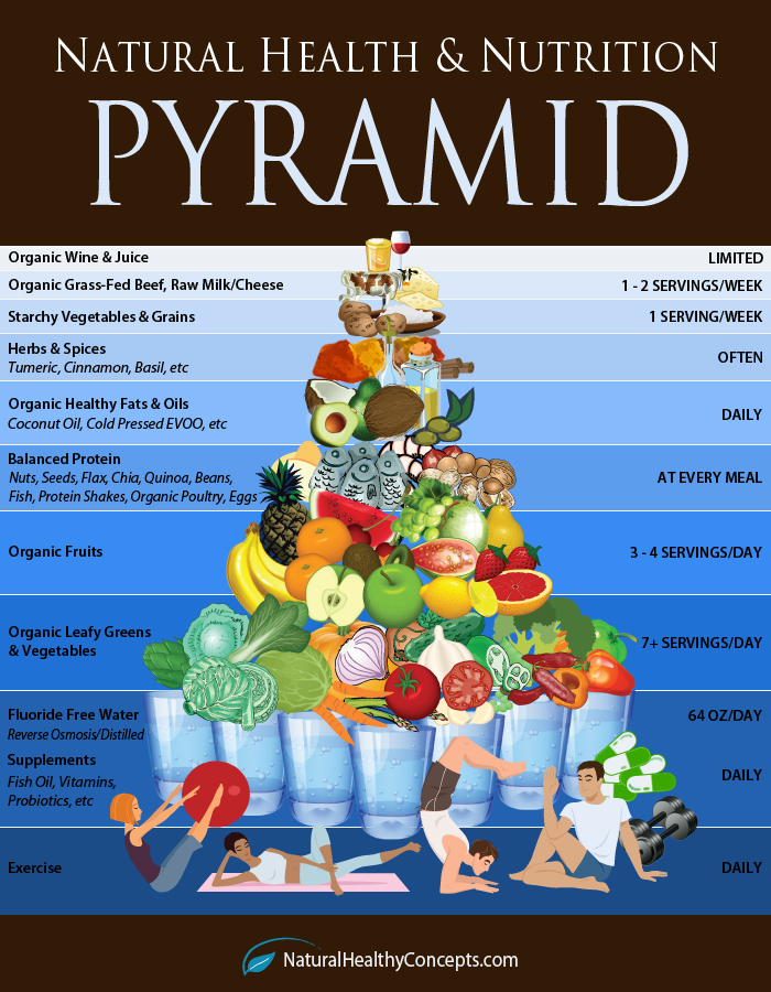 Natural Health and Nutrition Pyramid: Your Way to Healthiest Health! - Infographic