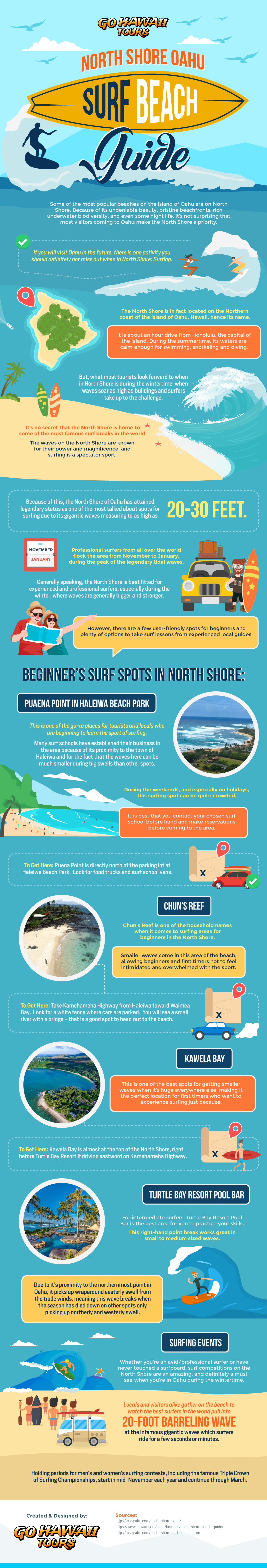 North Shore Oahu Surf Beach Guide - Infographic