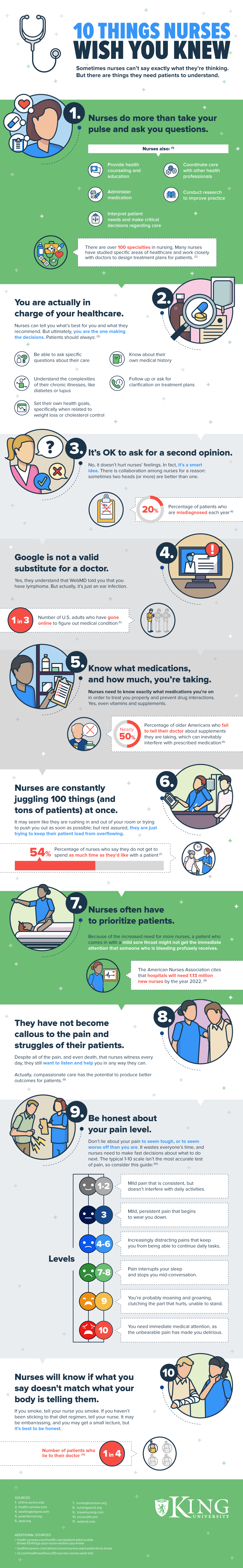 10 Things Patients Should Know About Modern Nursing - Infographic