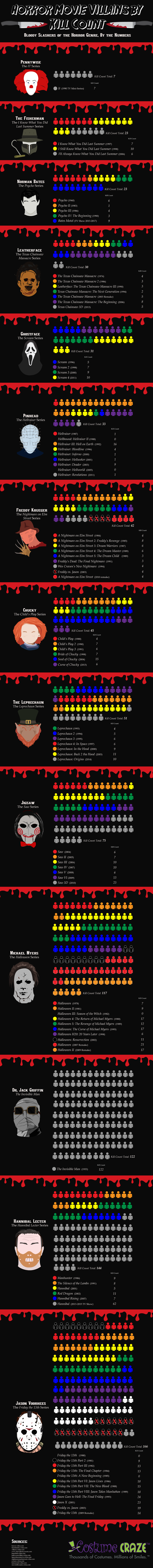 Slaughter Statistics in Horror Movies: And the Winning Villain Is… - Infographic