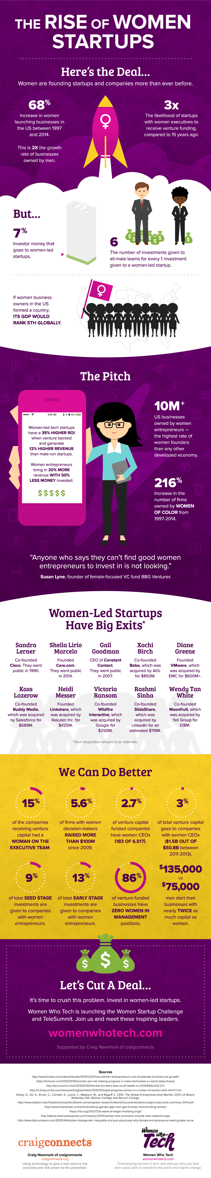 The Rise and Rise of Women-Led Startups - Infographic