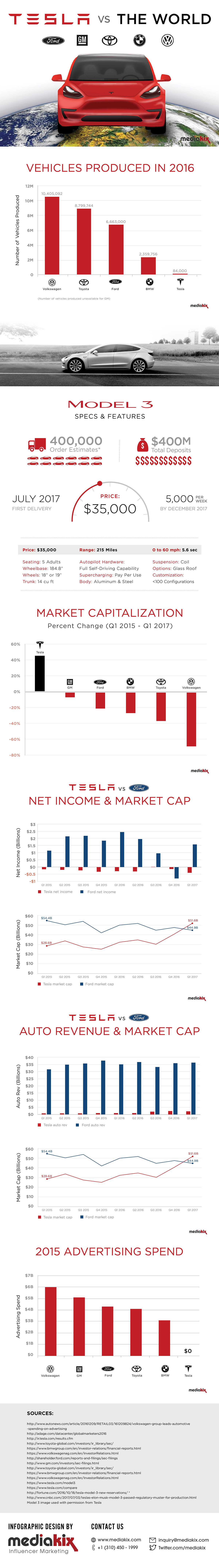 Who's the Winner: Tesla Vs The Rest - Infographic