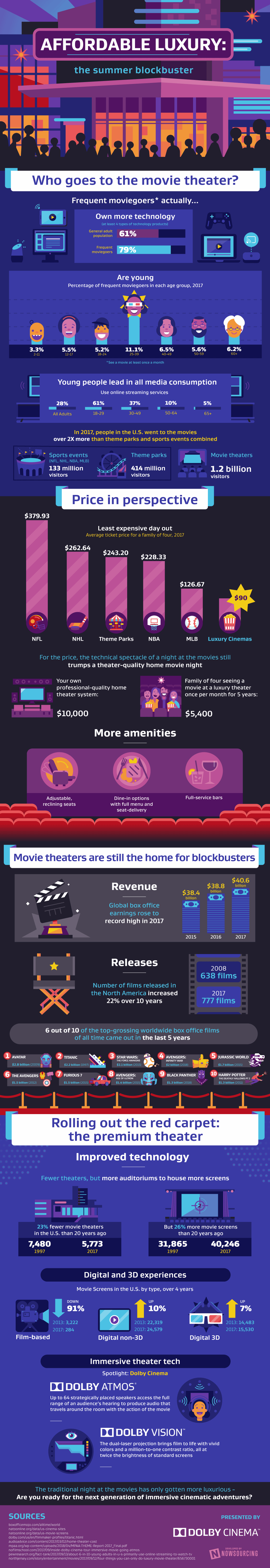 Why Going-To-the-Movies Wins Out Always - Infographic