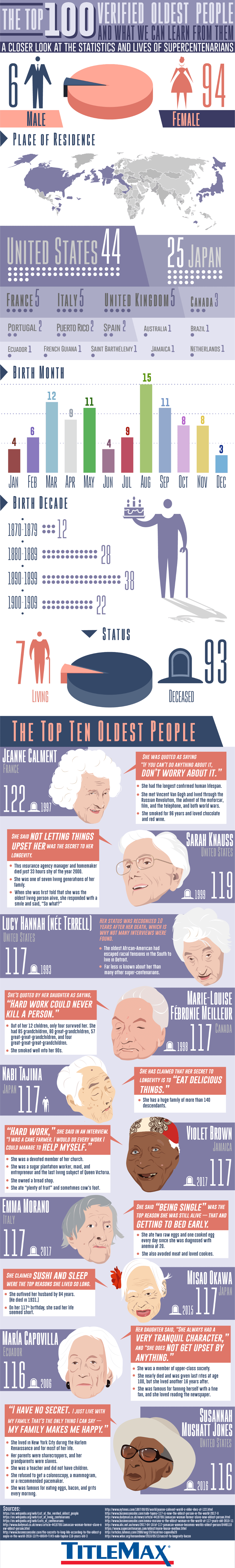 Wisdom of the Ages: The Top 100 Verified List of Oldest People and Their Beliefs - Infographic
