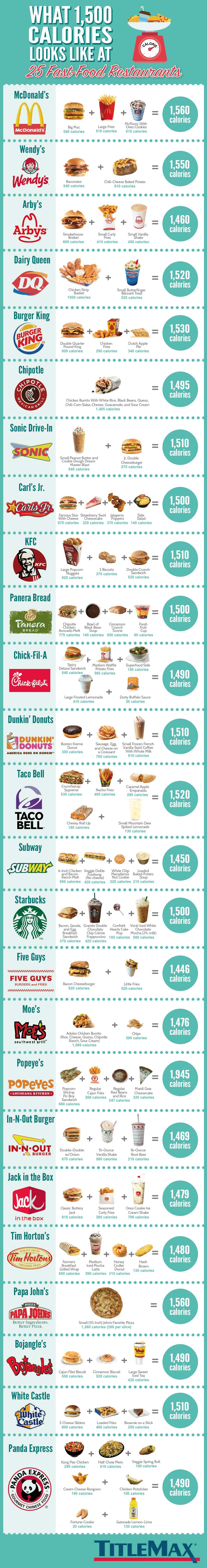 1500 Calories Diet Plan – the Fast Food Version - Infographic