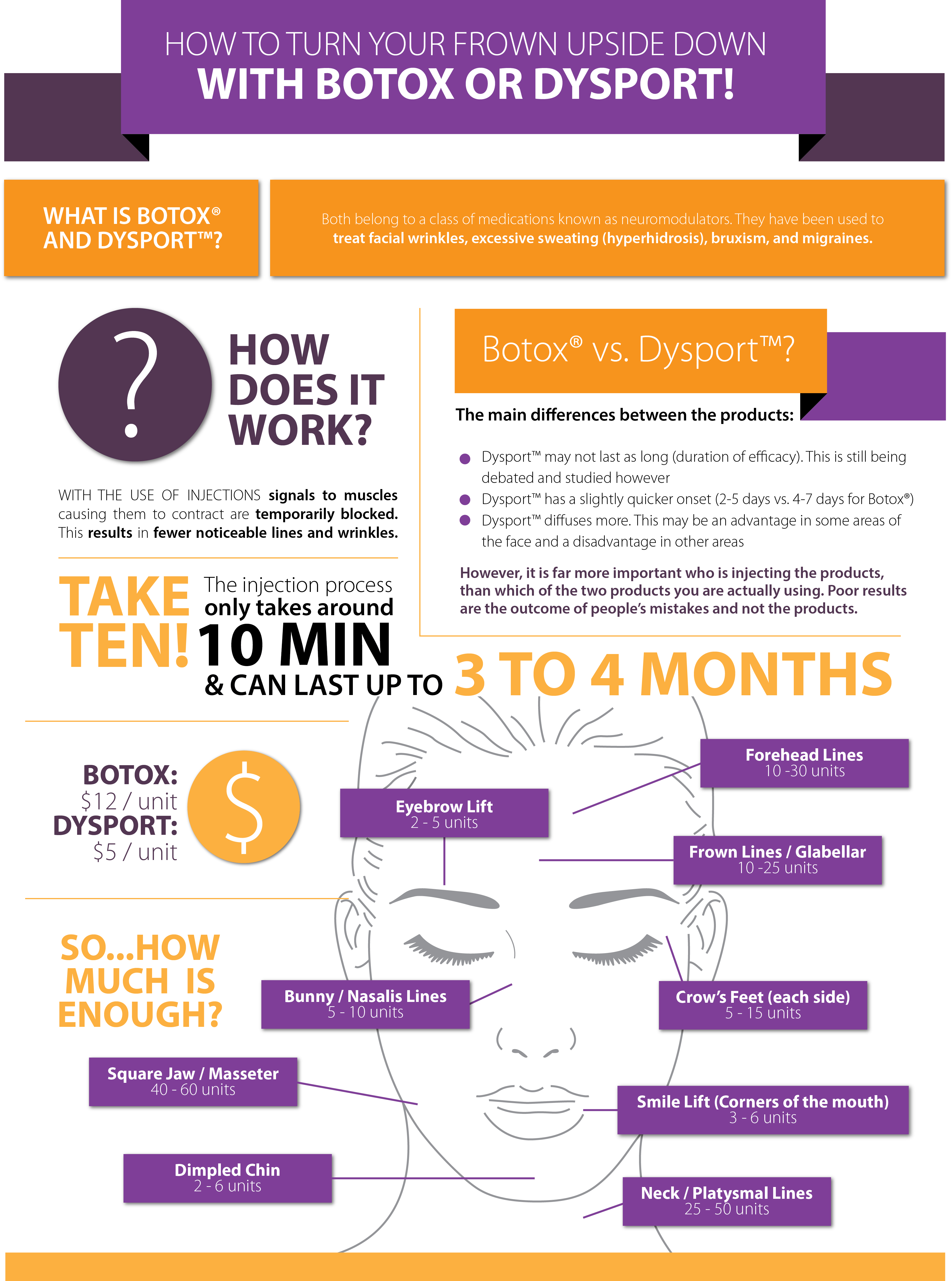 Botox Vs Dysport: Why and When - Infographic