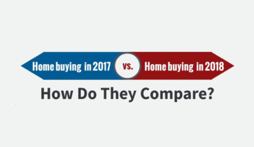 Buying a New Home Just Became More Difficult: Canadian Mortgage Norms in 2018 - Infographic