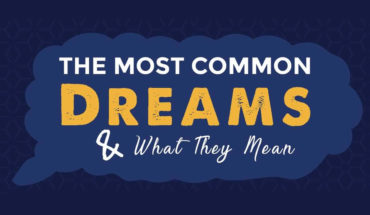 Delving into Dreamland: Common Dreams and Their Meanings - Infographic
