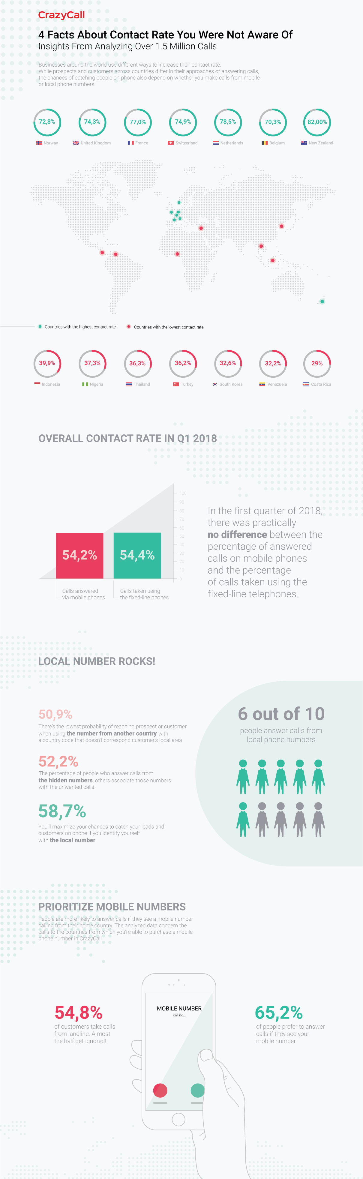 Draw First Advantage: How to Rack Up Contact Rate - Infographic