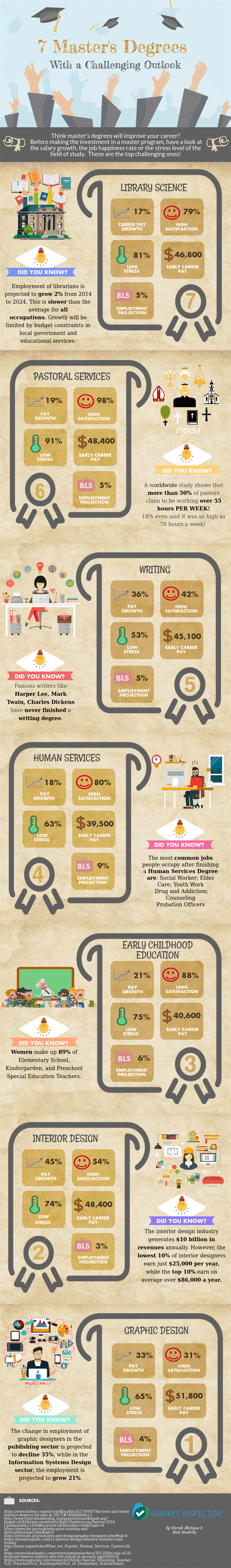 Future Value of Masters' Degrees? 7 Specializations with a Challenging Outlook - Infographic