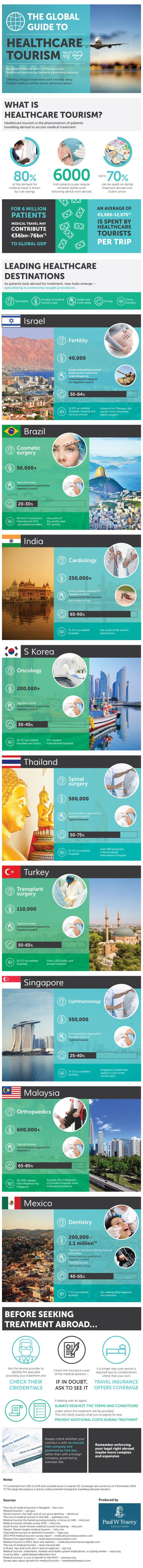 Healthcare Tourism: Country-Wise Guide - Infographic
