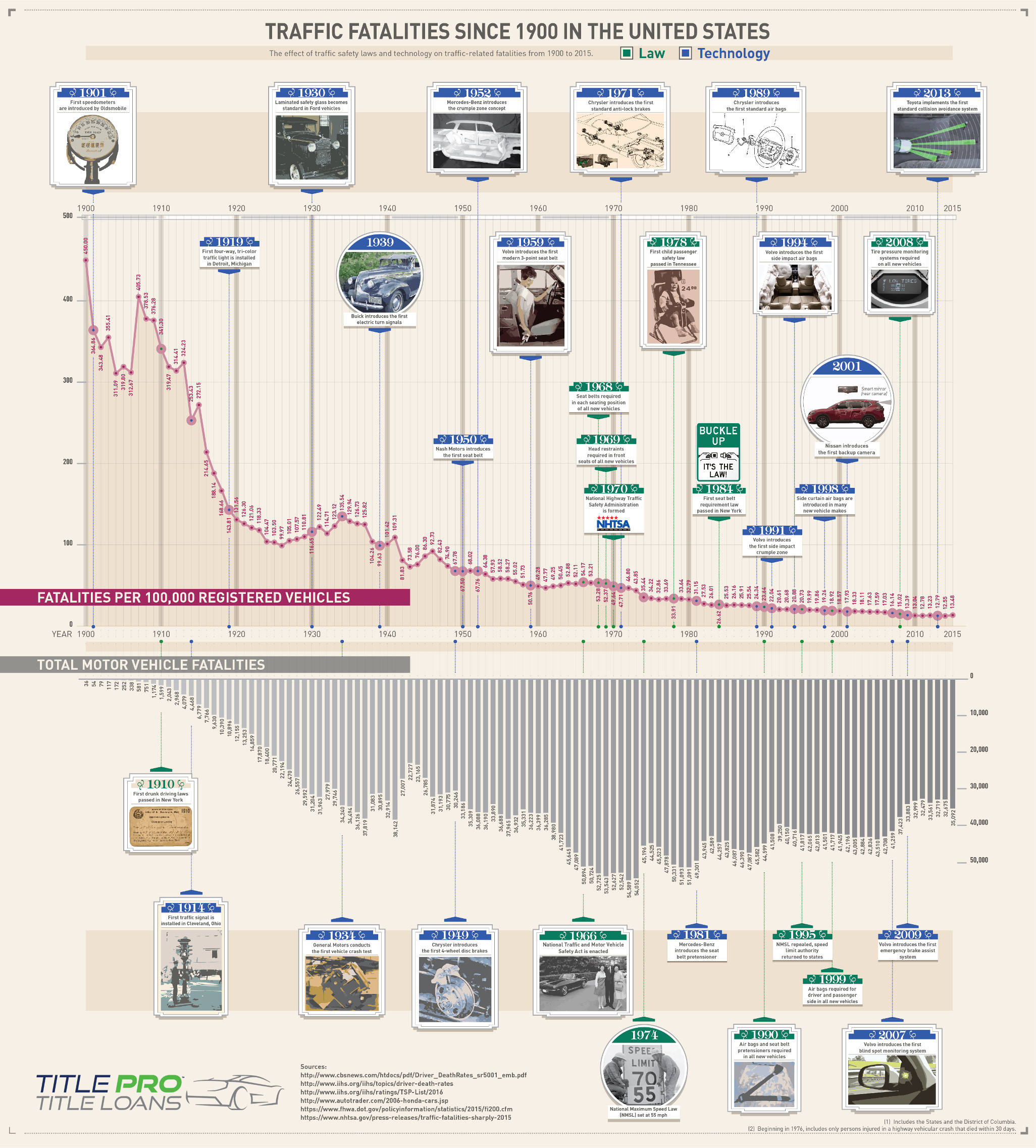 History of Traffic Fatalities in USA: From 1900 Till Now - Infographic