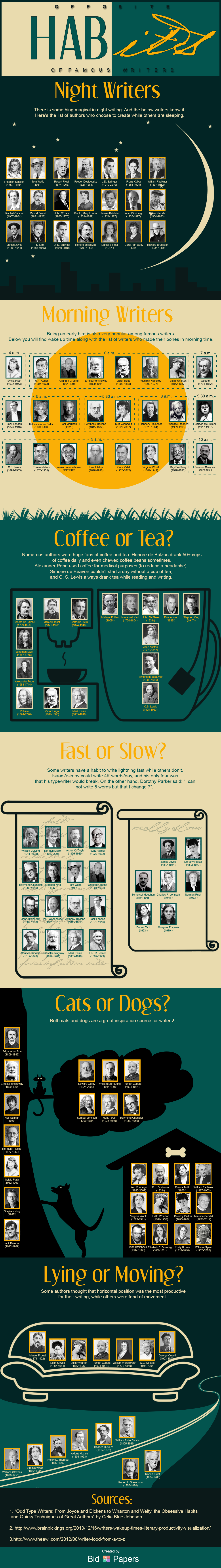 Inner Lives of Famous Writers: Habits and Eccentricities - Infographic