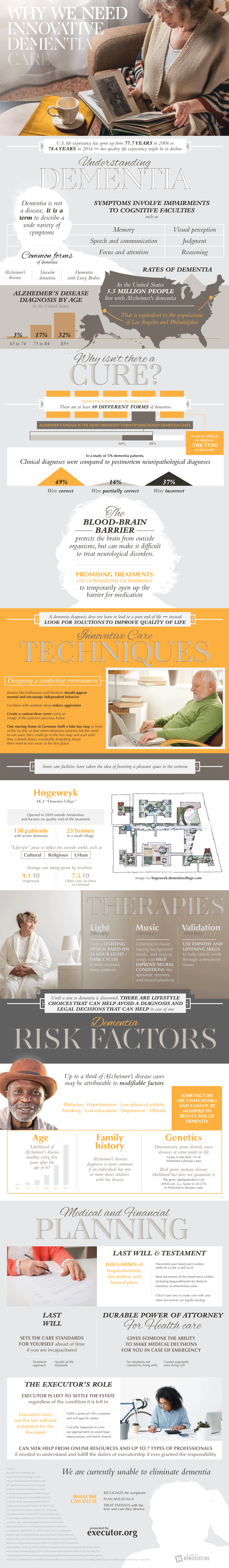 Innovative Dementia Care: Techniques and Therapies - Infographic
