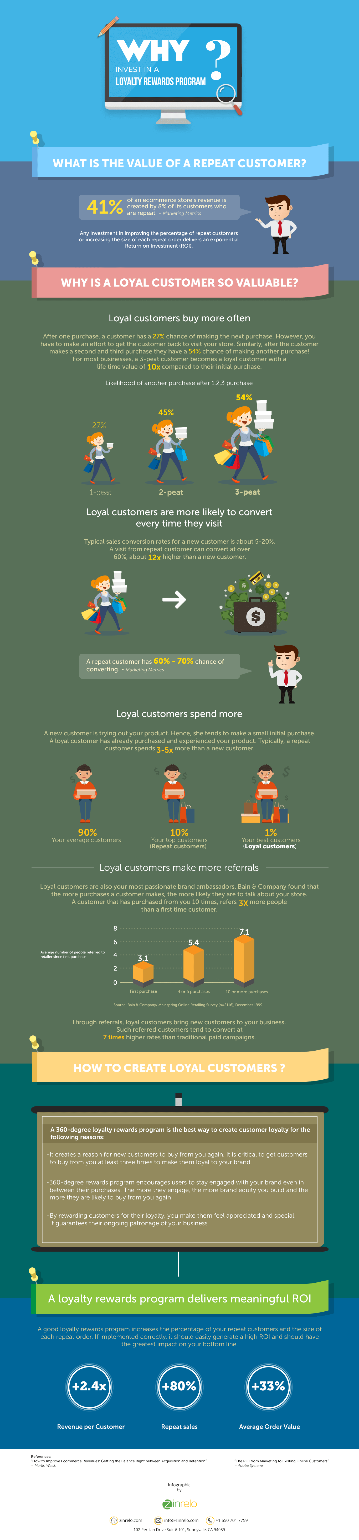 Loyalty Rewards Programs: Why They Are Worth Investing In - Infographic