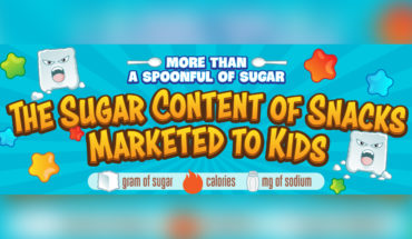 Measure the Sugar Content in Popular Kids Snacks - Infographic