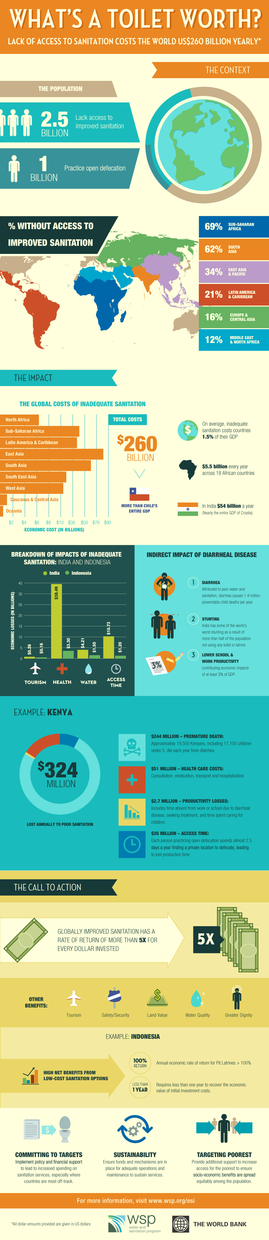 The Catastrophic Cost and Impact of Inadequate Sanitation - Infographic