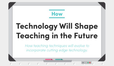The Future of Learning: Technology in the Classroom - Infographic