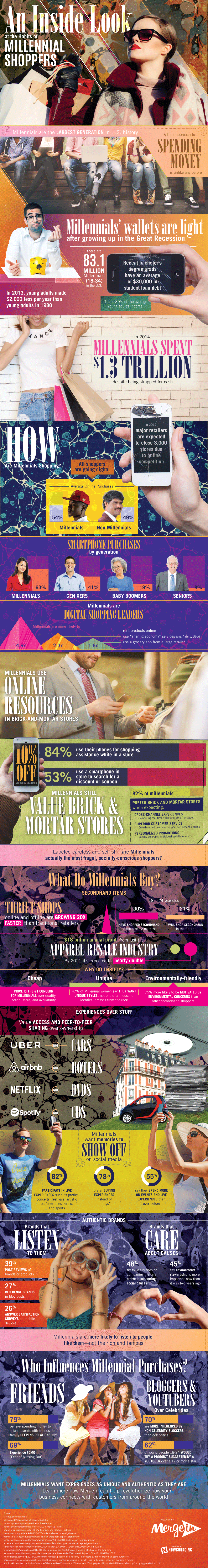 The Millennial Shopper: A Breed Apart - Infographic