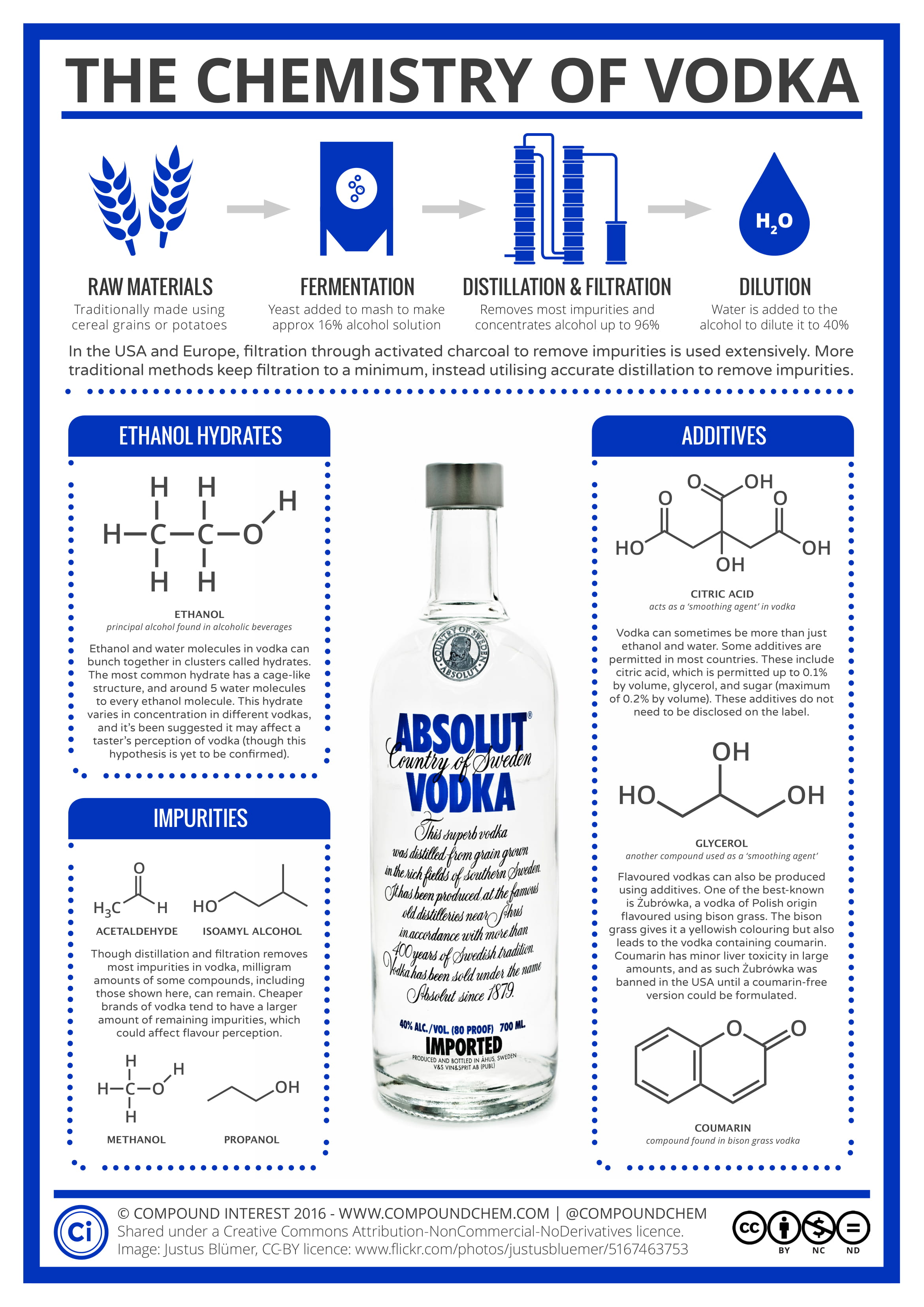 Unraveling the Secrets of Vodka - Infographic