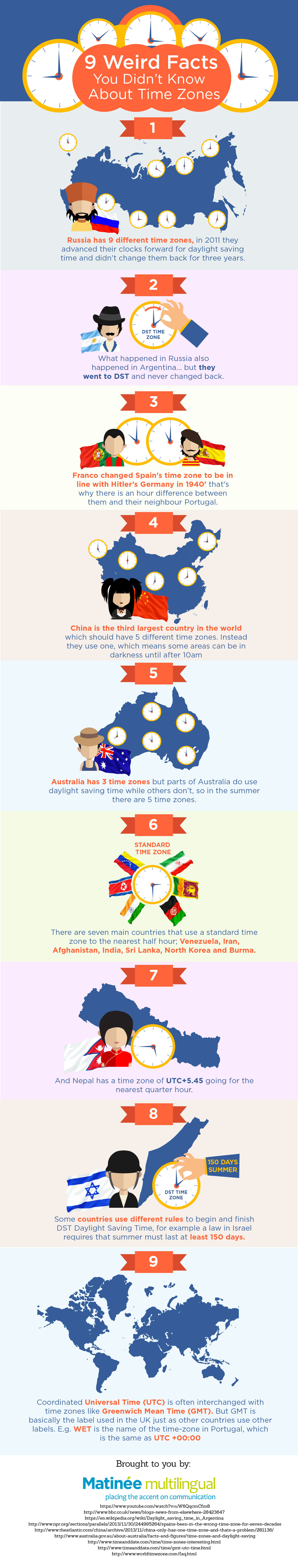 Weird and Whacko Facts about International Time Zones - Infographic