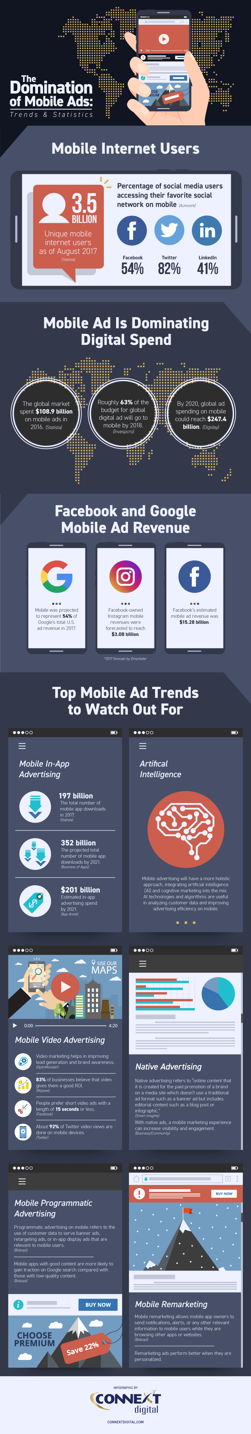 Why Mobile Ads Rule: Statistics and Trends - Infographic