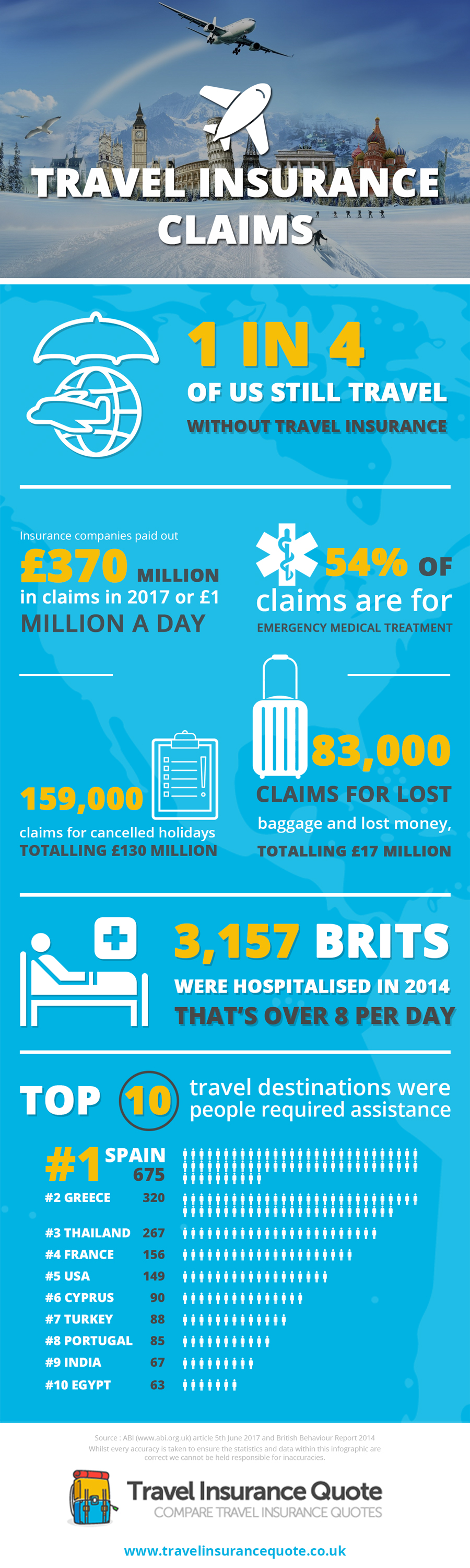 Why Travel Insurance Makes Sense - Infographic
