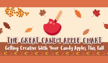 Your One-Stop Recipe Chart for Yummy Candy Apples! - Infographic