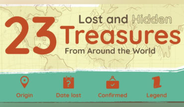 A Treasure-Hunters Guide to Long-Lost Hidden Treasures - Infographic
