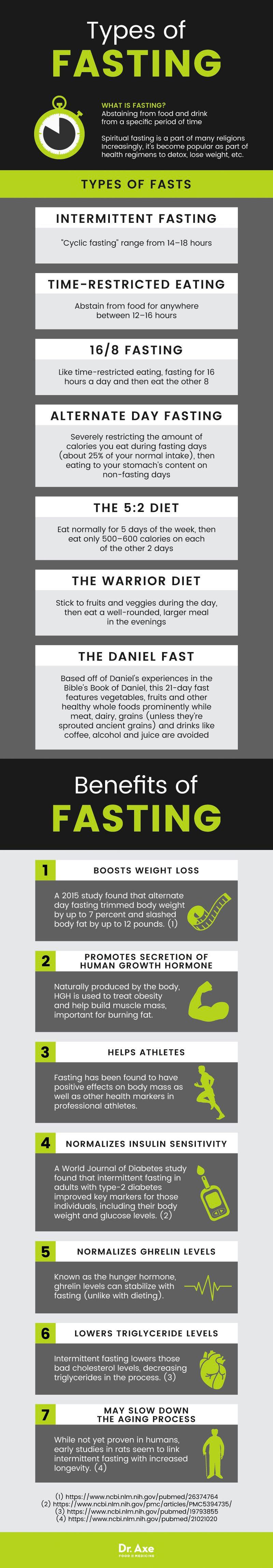 Abstinence Heals the Body and Soul: The Many Benefits of Fasting - Infographic