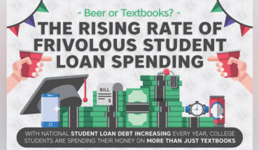 Are Students Spending Their Students Loans Sensibly? The Worrying Facts - Infographic