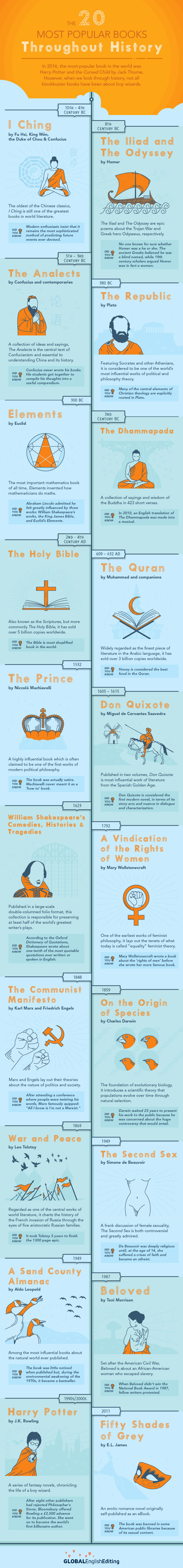 Books Through the Ages: The Bestselling Popularity Index - Infographic
