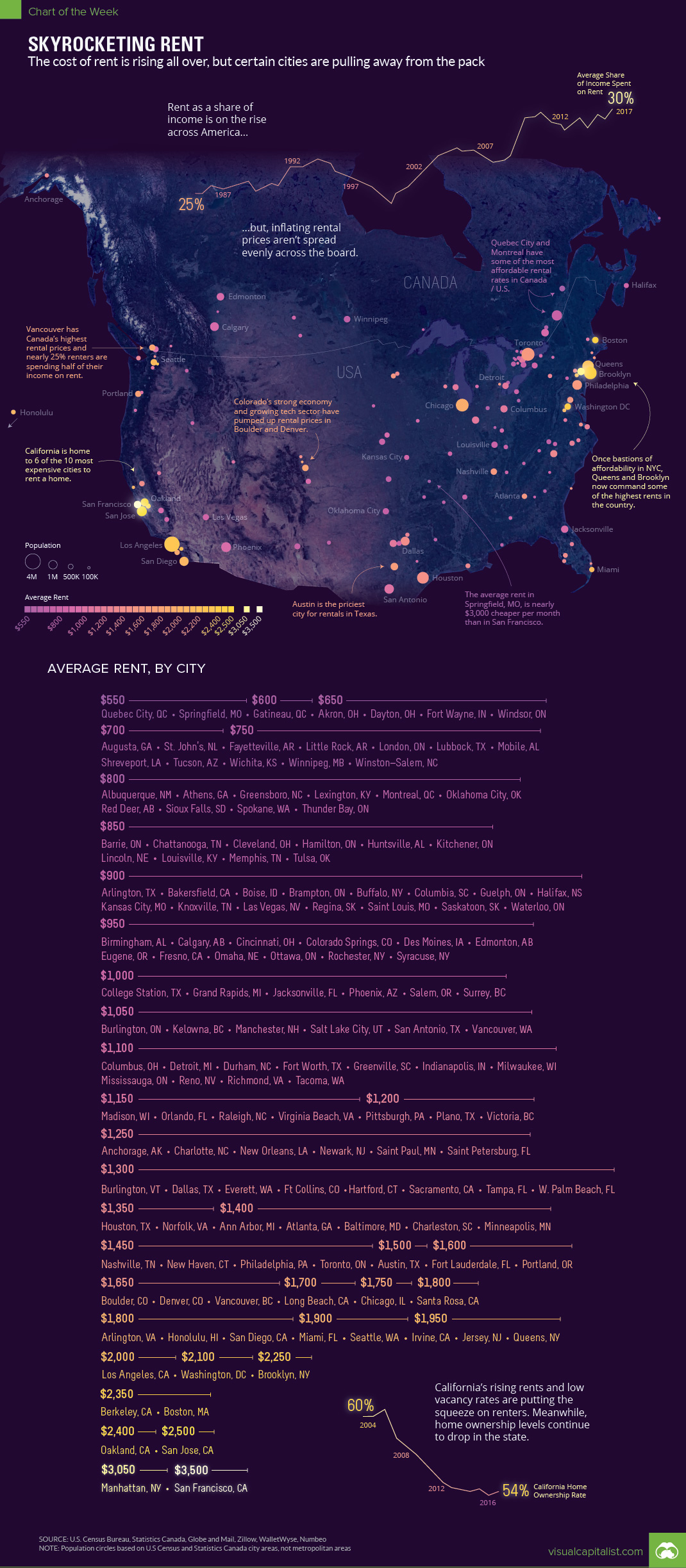 City-wise Average Rent Rates Across North American Cities - Infographic