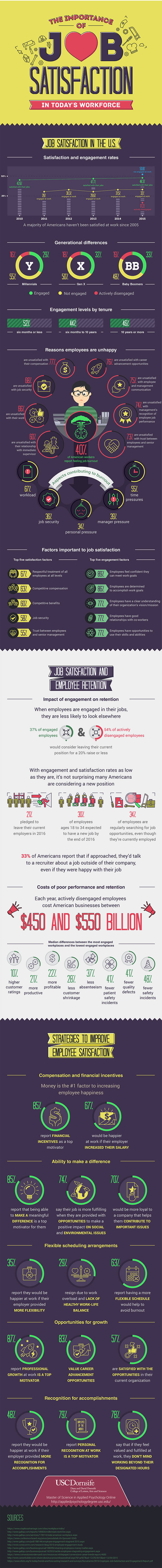 How Lack of Job Satisfaction Can Imbalance Productivity - Infographic