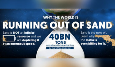 How Sand May Soon Become a Rare Commodity - Infographic