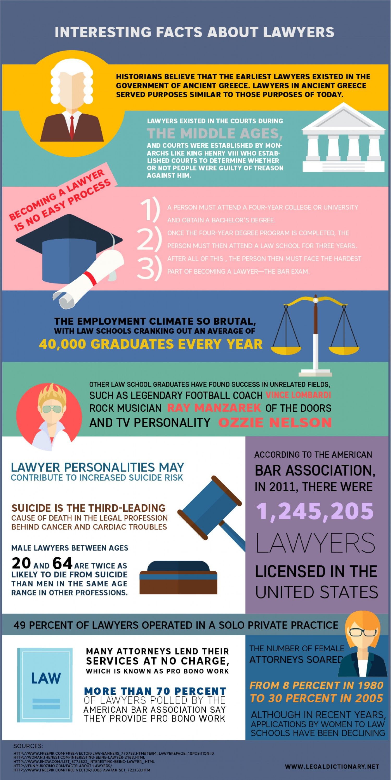 Lawyers Tales: Collection of Facts About Lawyers - Infographic