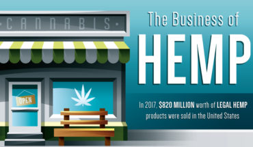 Legalized Hemp Cultivation: New Opportunities, Huge Market - Infographic