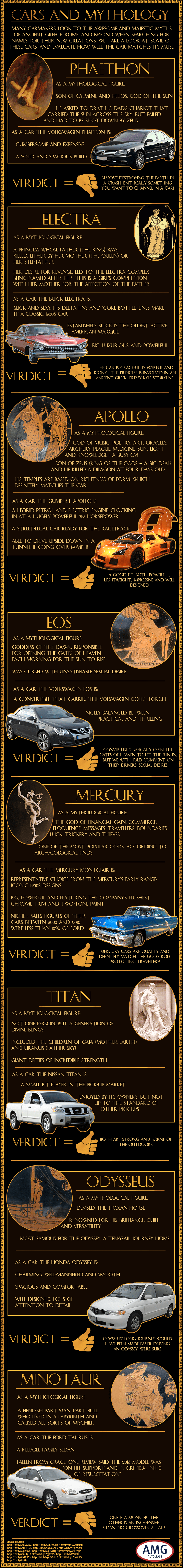 Modern Cars and Ancient Mythology: Connected by a Name! - Infographic