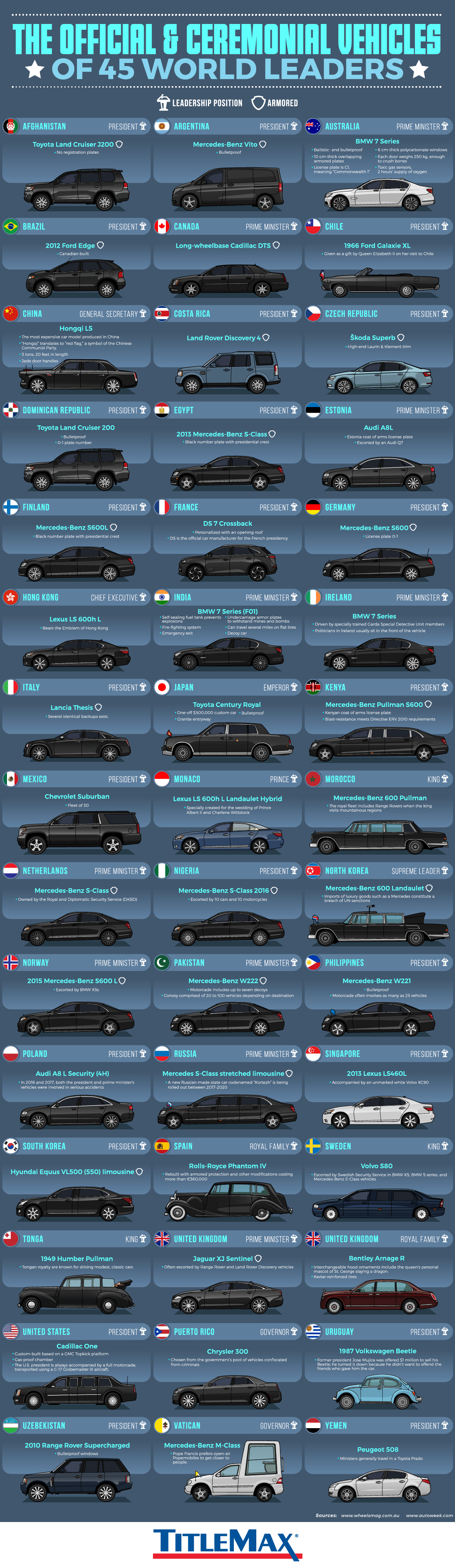Potent Symbols of Office: Official and Ceremonial Vehicles of World Leaders - Infographic