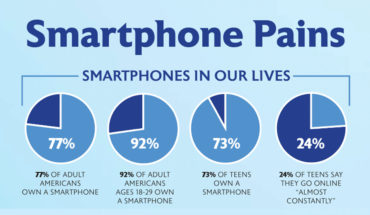Smartphonitis: The New Disease Lurking Around the Corner - Infographic