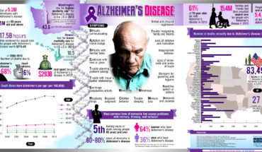 Spotlighting Alzheimer's Disease: Facts and Statistics - Infographic