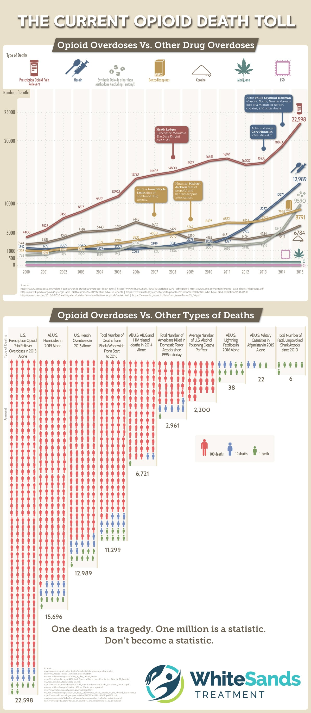 The Cruel Statistic of Opioid Deaths - Infographic