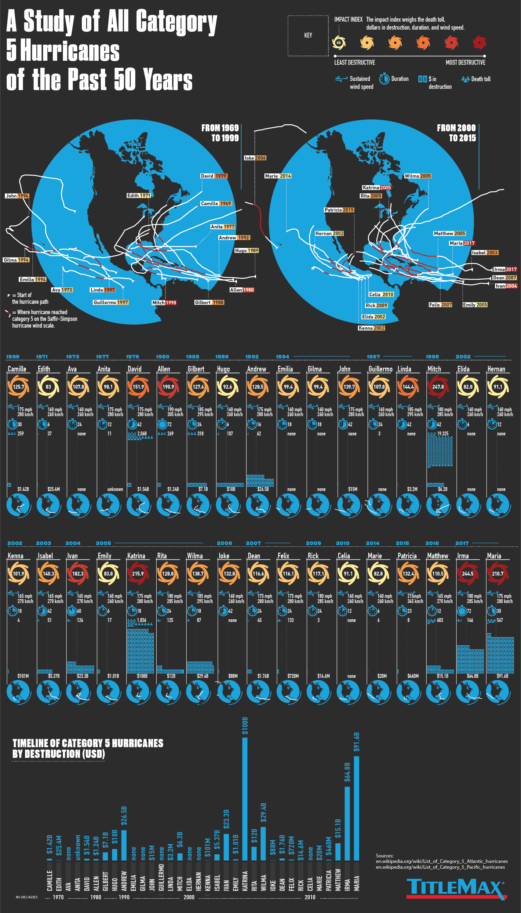 The Devastating Track Record of Category 5 Hurricanes in the Past 5 Decades - Infographic