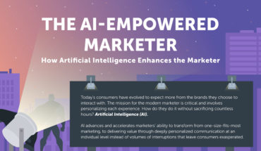The Marketer's Advanced New Weapon: How Artificial Intelligence Can Enhance Consumer Engagement and Delight - Infographic