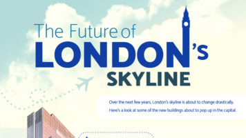 The New Futuristic Face of London - Infographic